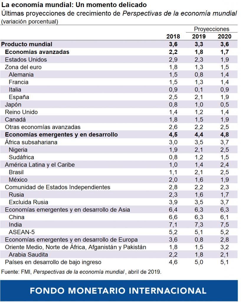 fmi-fondo-monetario-internacional-proyecciones-mexico