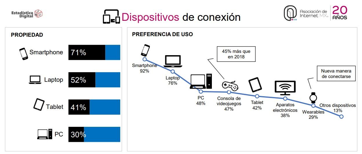 Y a todo esto, ¿cuáles son los hábitos de los usuarios de internet en México?