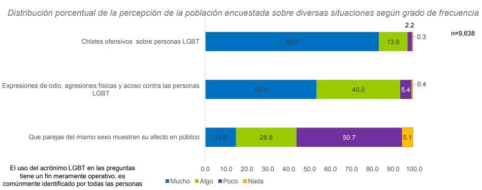 En México, la discriminación y el odio contra personas LGBT+ va en aumento ¿qué tanto?