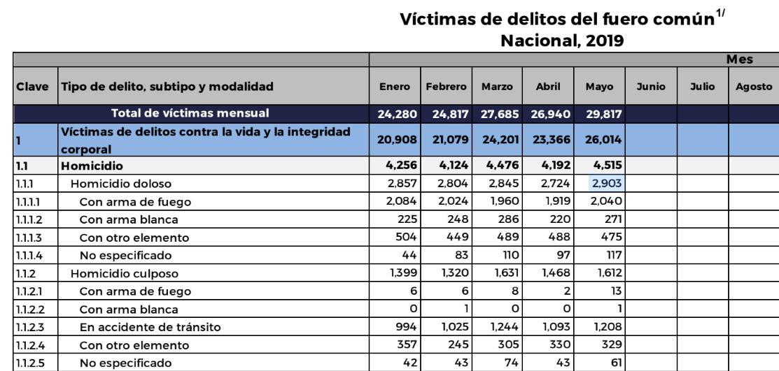 homicidios-mexico-amlo-mayo-aumentan
