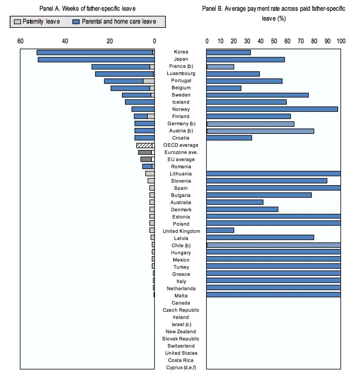 México es de los países con menos días otorgados por licencia de paternidad