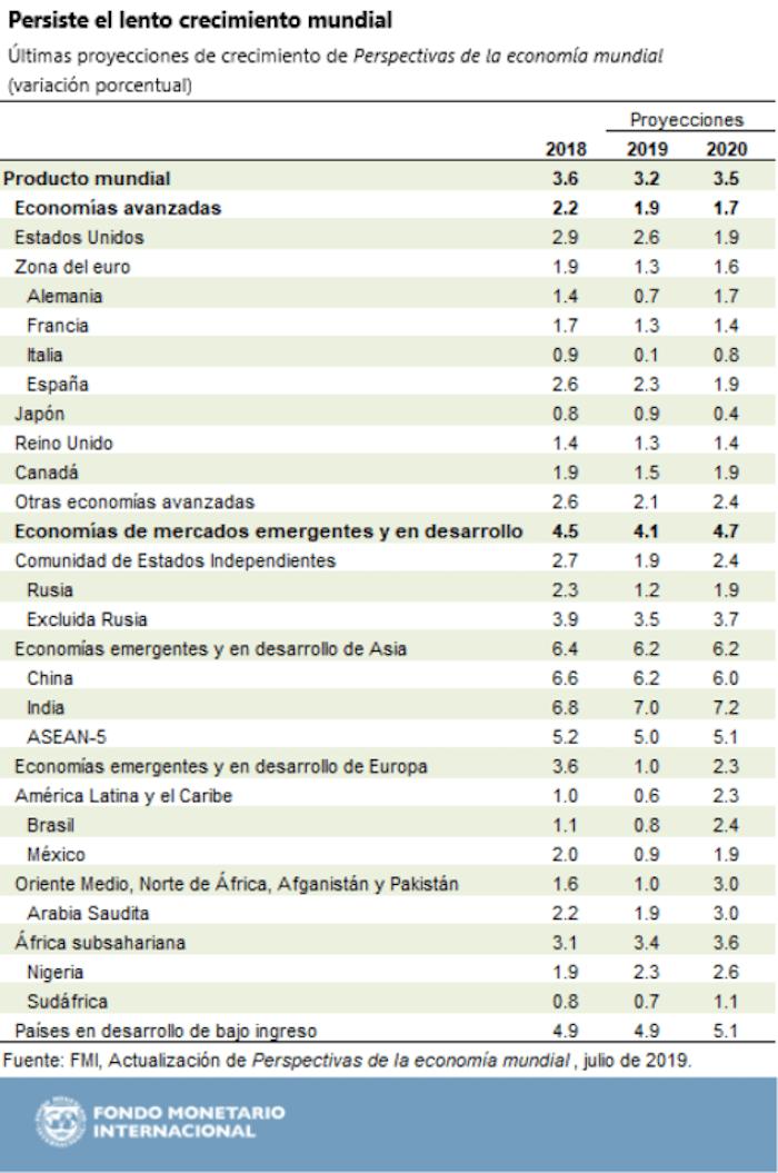 FMI-crecimiento-económico-México