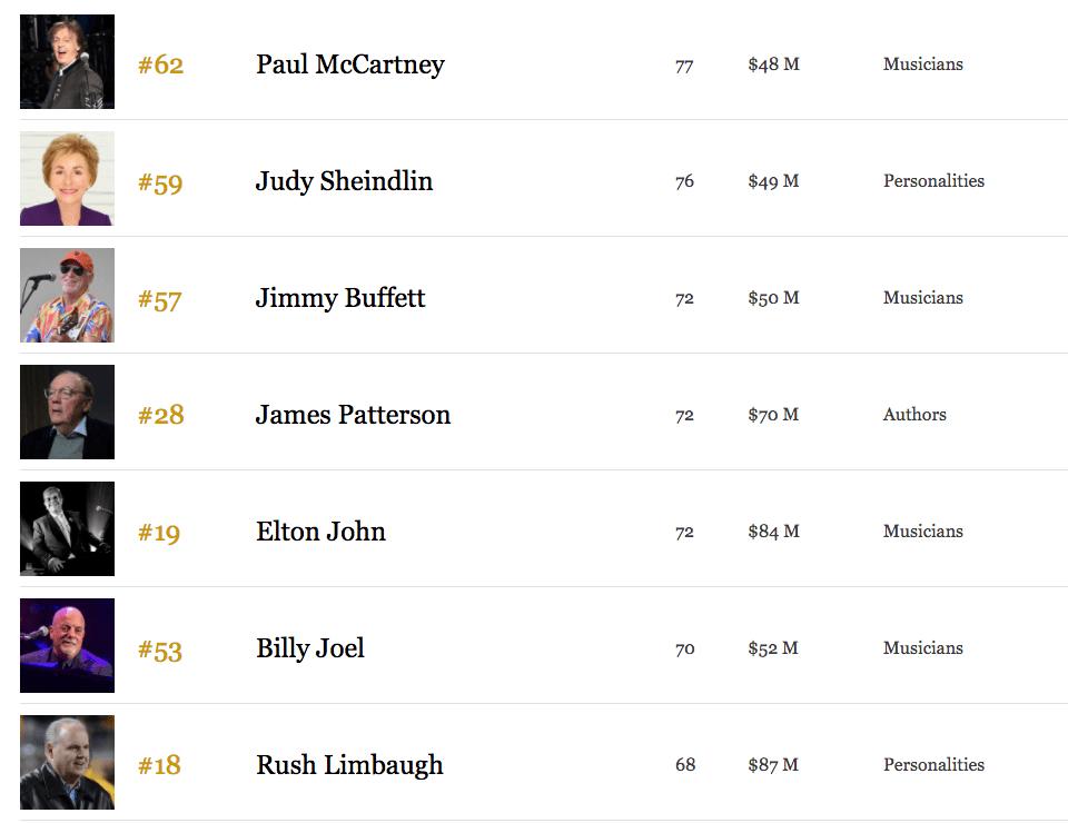 3 cosas que reveló la lista de Forbes de las celebridades mejor pagadas