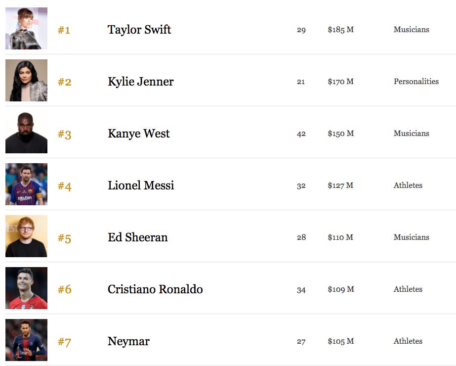 Taylor Swift se convirtió en la artista mejor paga del mundo