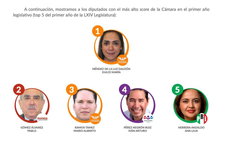 mejores-diputados-mexico-faltas-2019-01