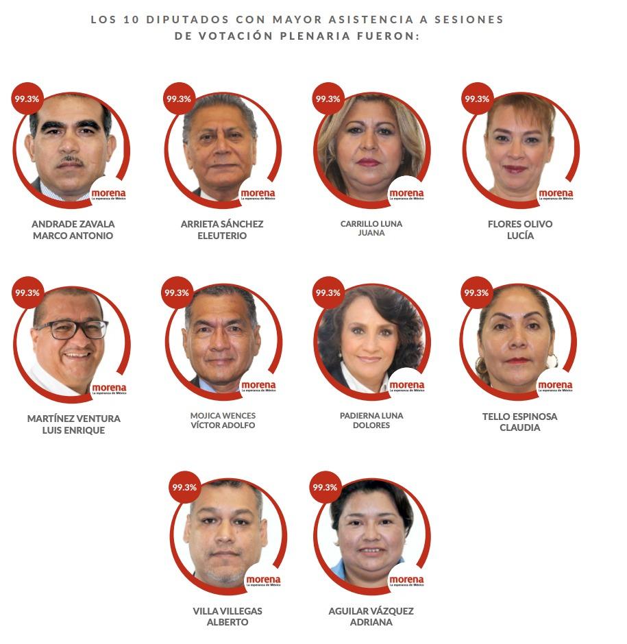 mejores-diputados-mexico-faltas-2019-02