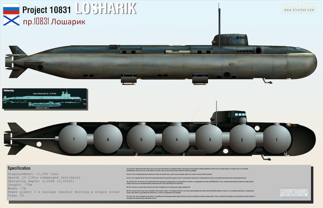submarino-rusia-incendio-losharik-marca