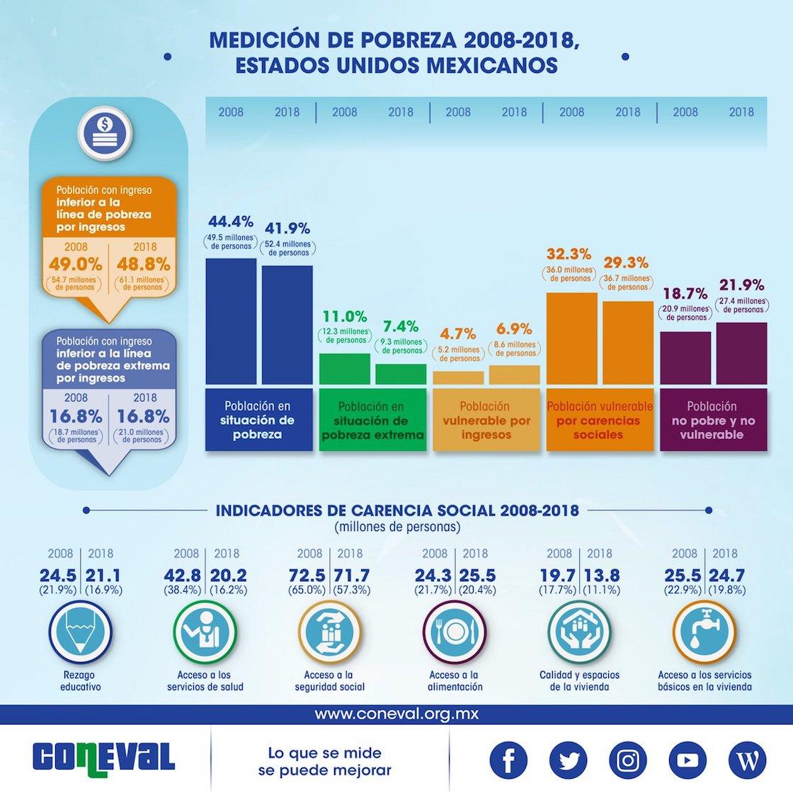 pobreza-en-mexico-coneval-2018