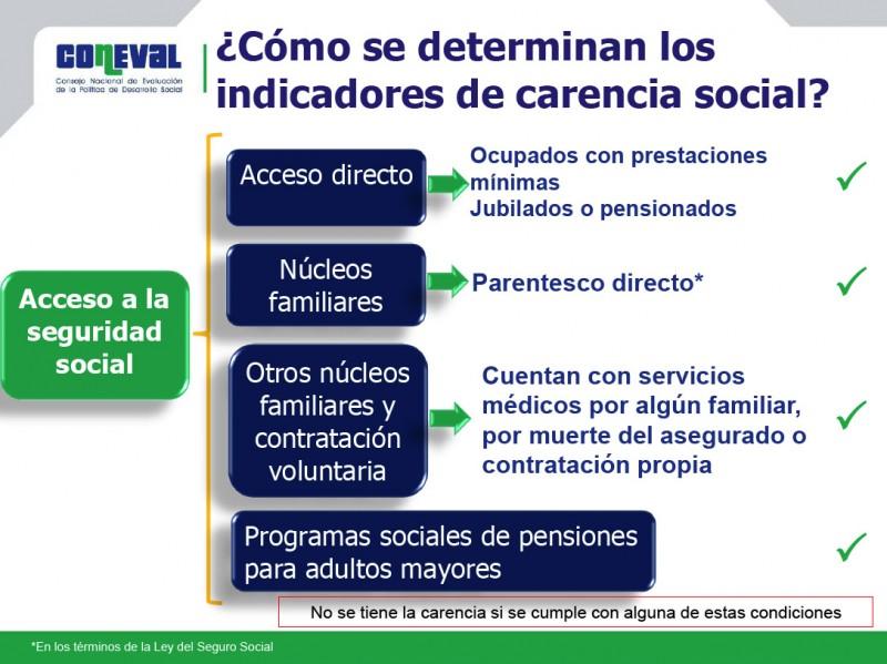 pobreza-en-mexico-coneval-acceso-seguridad