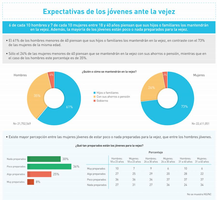 amafore-pensiones-jóvenes-mexicanos