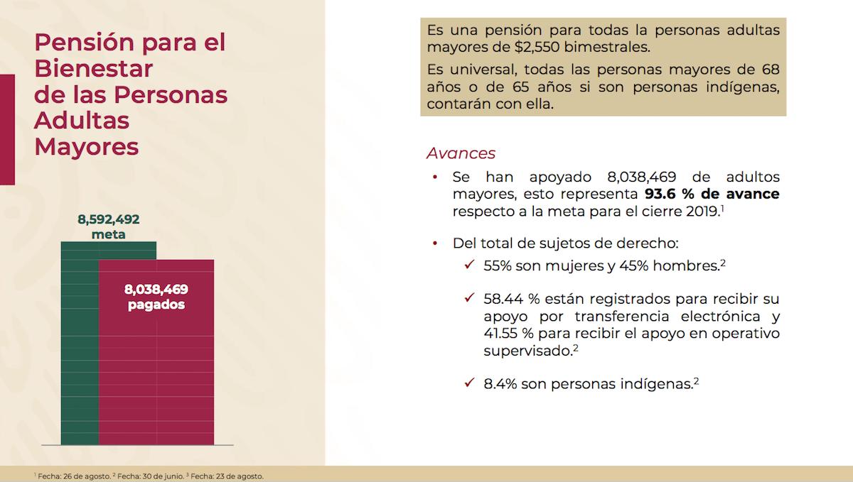 pensión-adultos-mayores-secretaría-del-bienestar