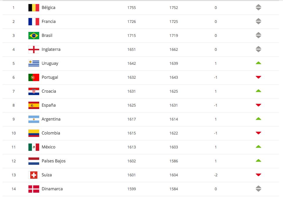 ¡A uno del top ten! México supera a Holanda y Alemania en el nuevo ranking de la FIFA