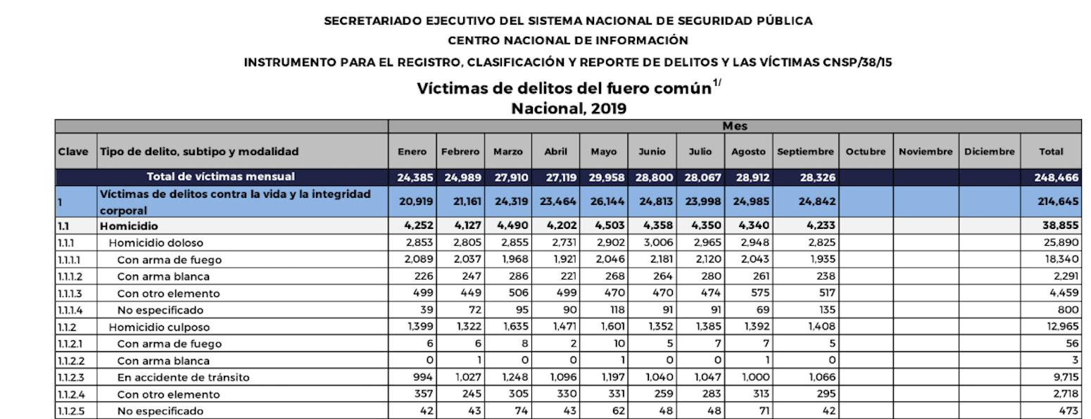 homicidios-dolosos-2019-amlo