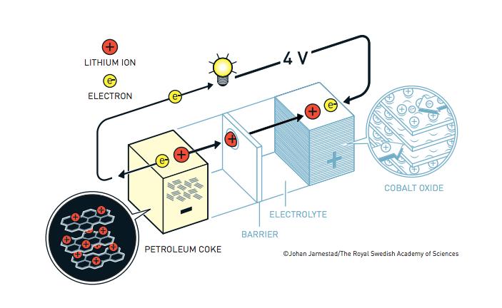 premio-nobel-quimica-bateria-litio-yoshino