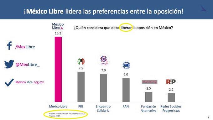 encuesta-compartida-felipe-calderon-fecha-2020-mexico-libre-massive-caller-01