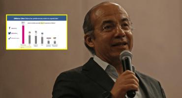 ¿Un adelantado? Calderón comparte 'encuesta' con fecha del 2020