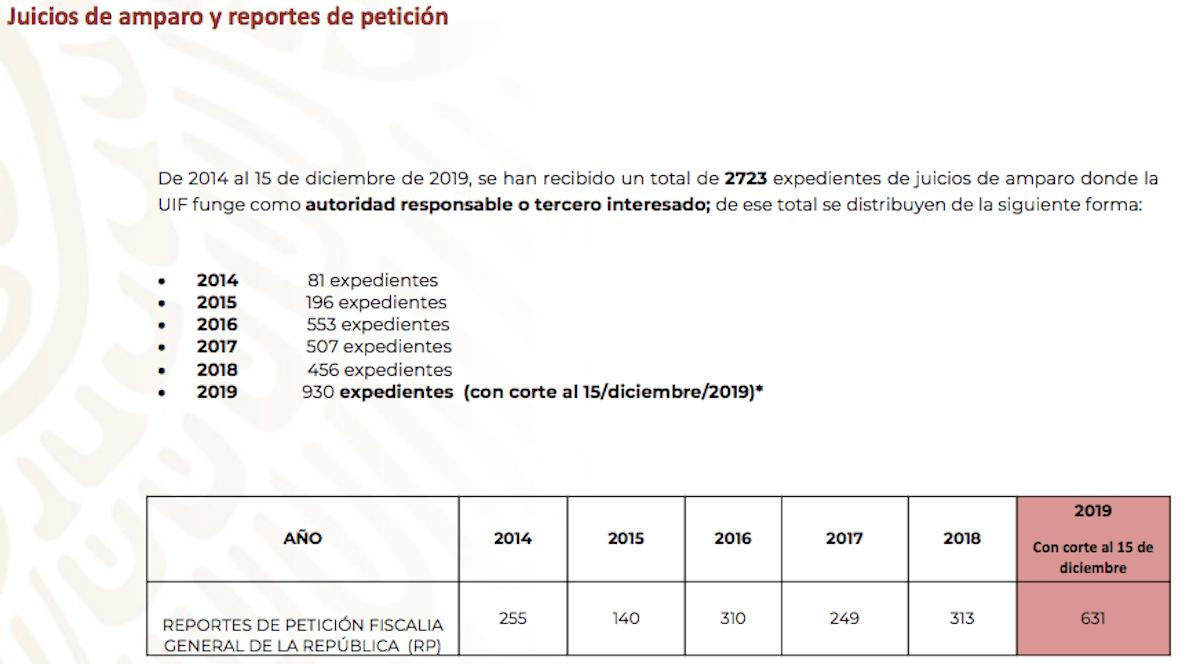 uif-cuentas-bloqueadas-2019