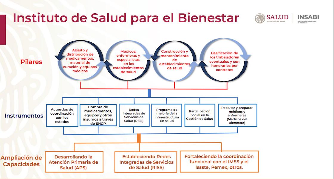 insabi-amlo-programa-estados