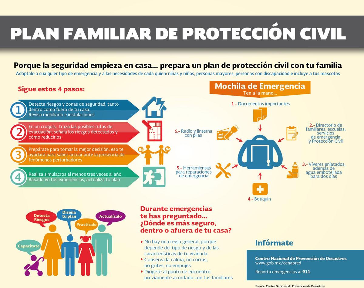 Plan familiar de Protección Civil para el Macrosimulacro 2020