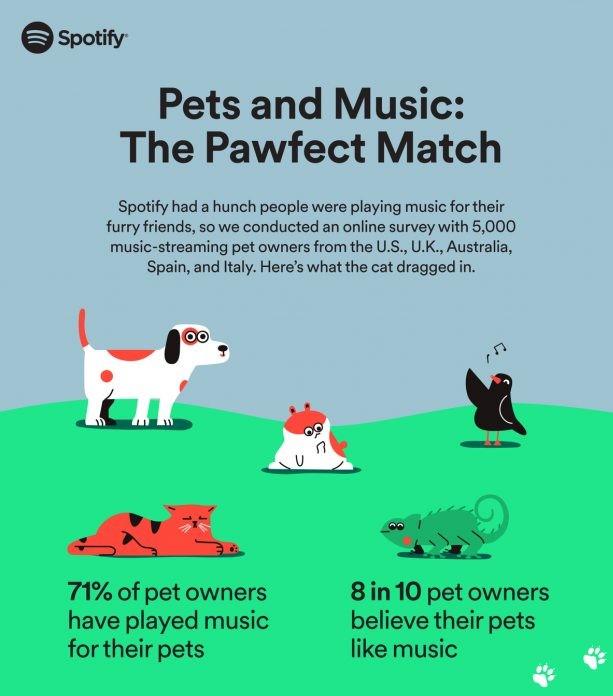 Spotify Pets, la nueva función de música para tus mascotas