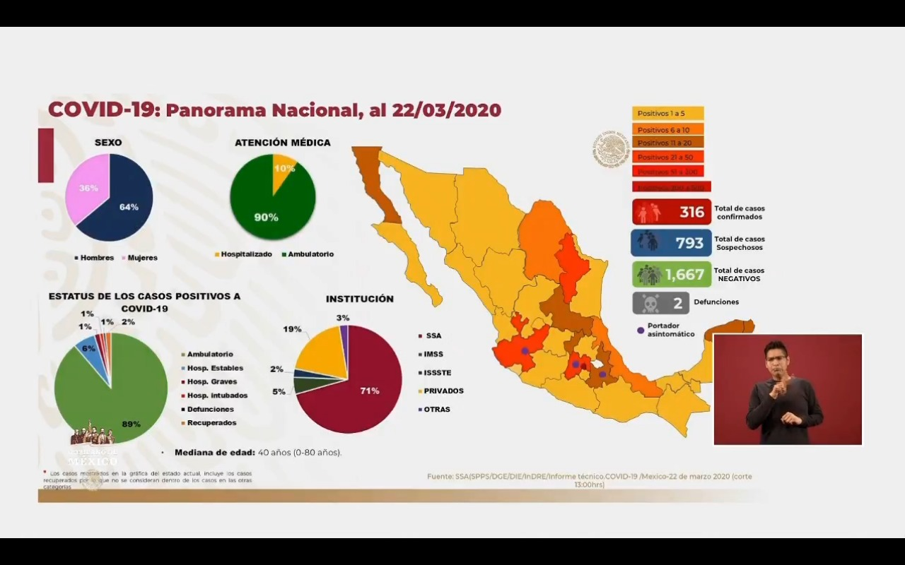 Suman ya 4 muertes por coronavirus en México