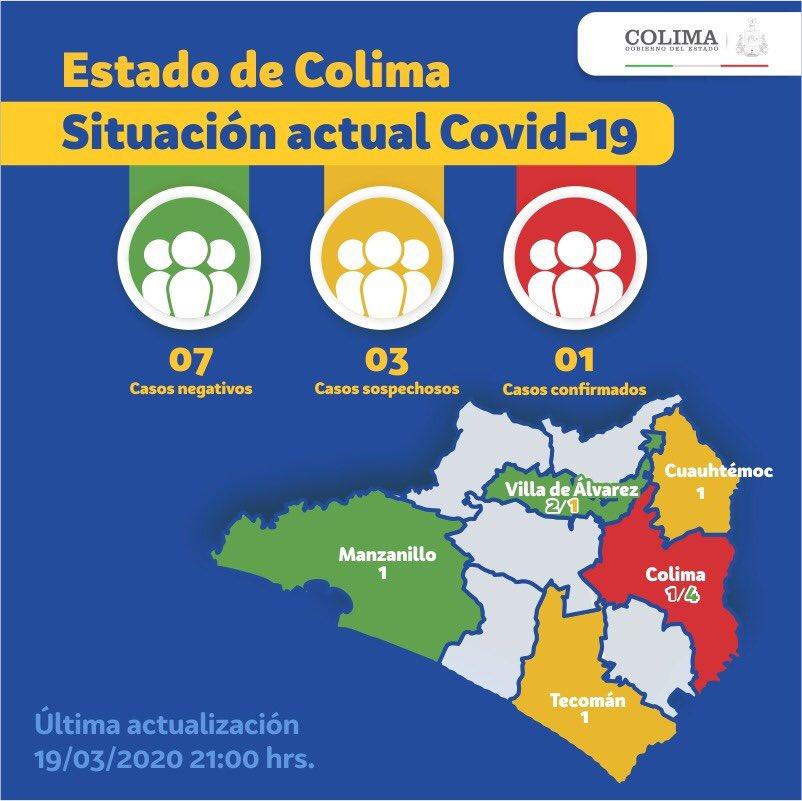 Casos de coronavirus en Colima