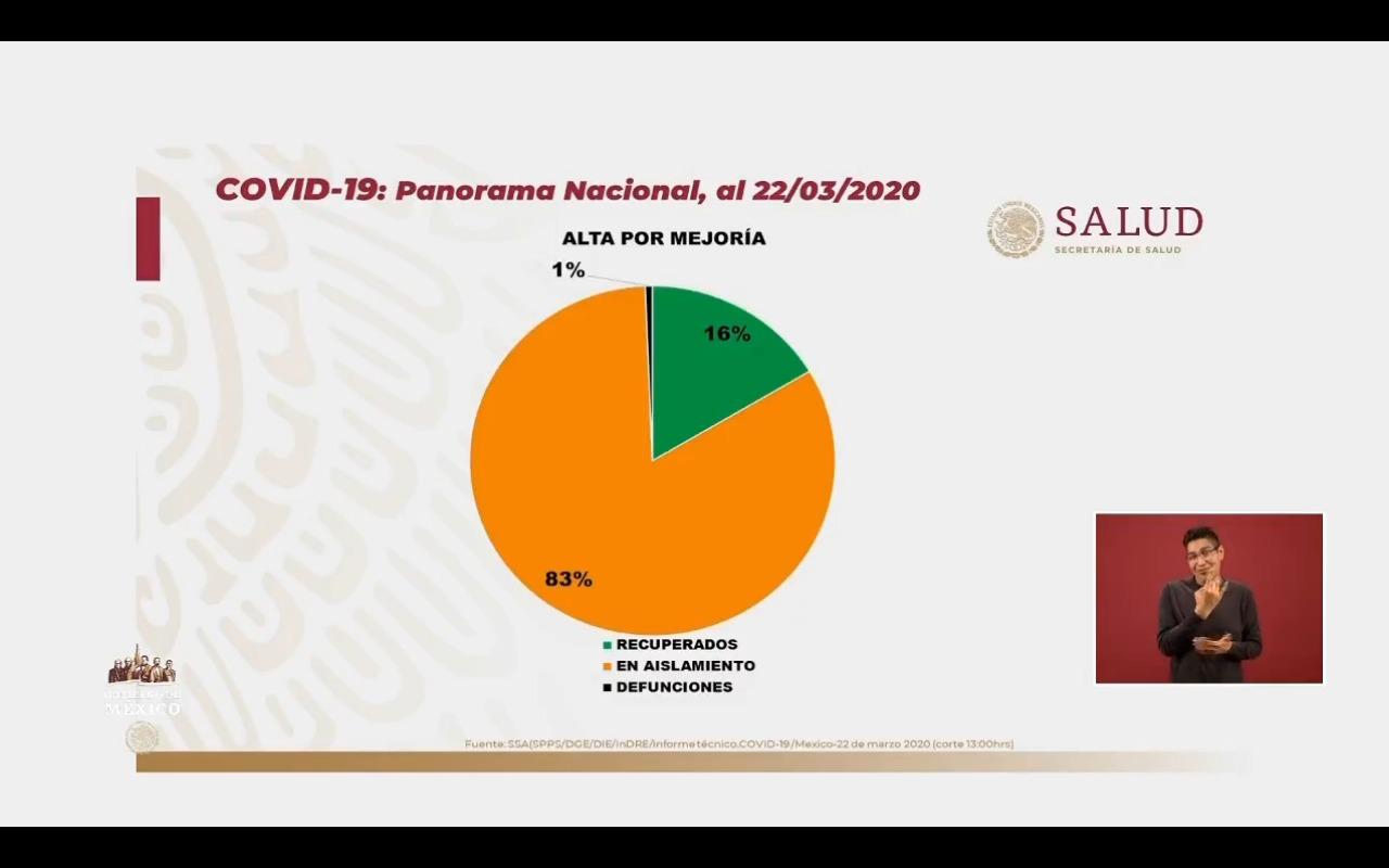 65 nuevos casos: En México ya son 316 los casos confirmados por coronavirus