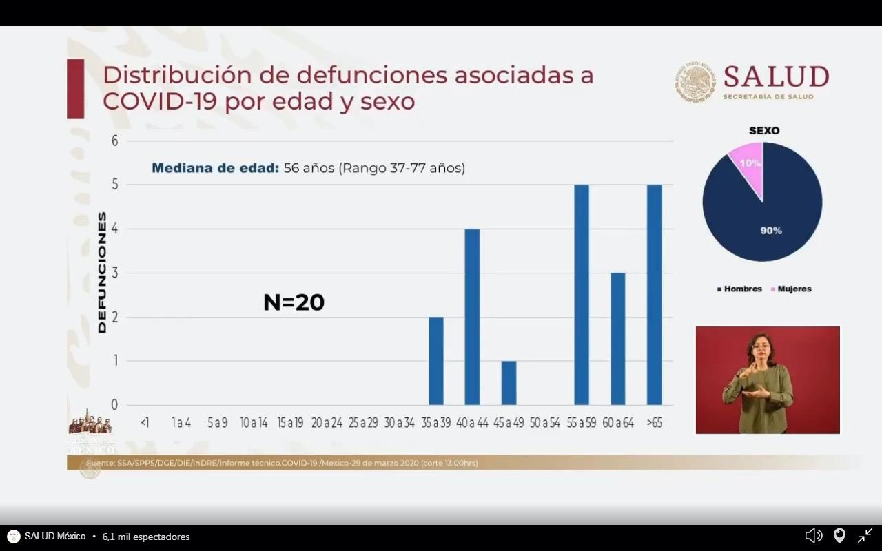 Mucho ojo: Personas de 20 a 54 años son el sector con mayor contagio por Coronavirus en Mexico
