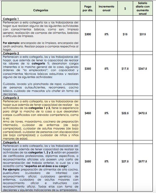 tabulador-sueldo-justo-trabajadoras-del-hogar-empleadas-casa-cuanto-pagar
