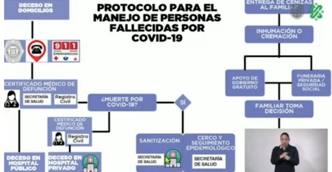 protocolo-defunciones-cdmx