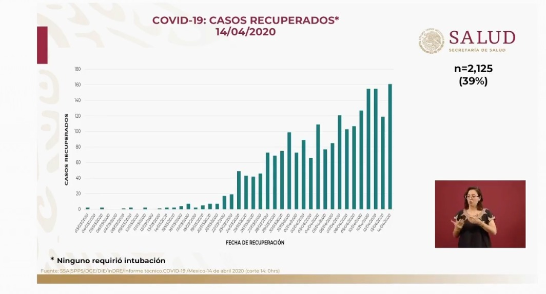 casos-recuperados-coronavirus-secretaria-salud