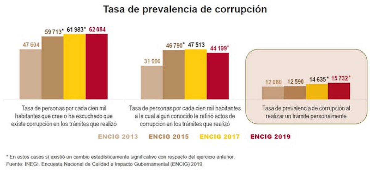INEGI-indice-corrupcion-actos-2019