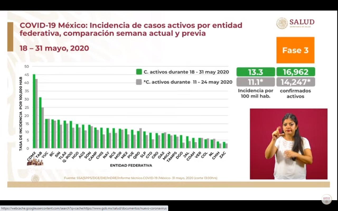 Jornada de Sana Distancia termina en México con casi 10 mil muertes y más de 90 mil casos confirmados