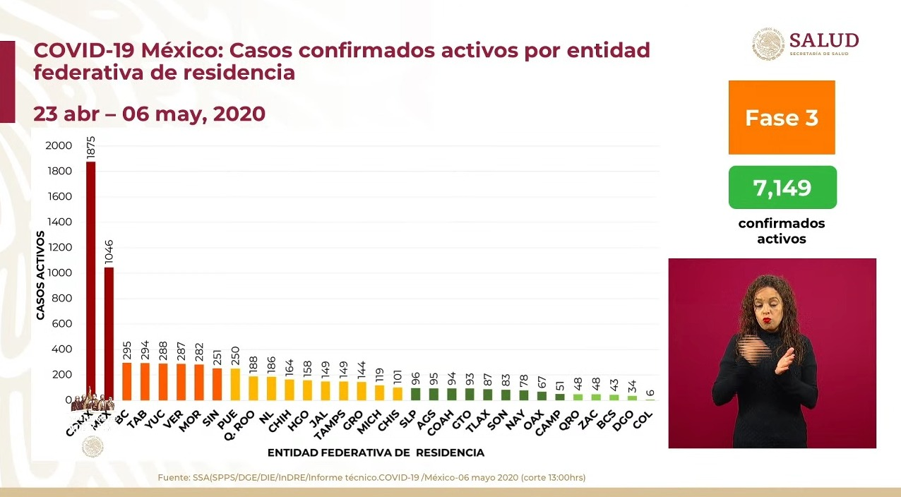 casos-activos-mexico