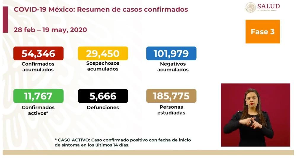 casos-acumulados-19-mayo