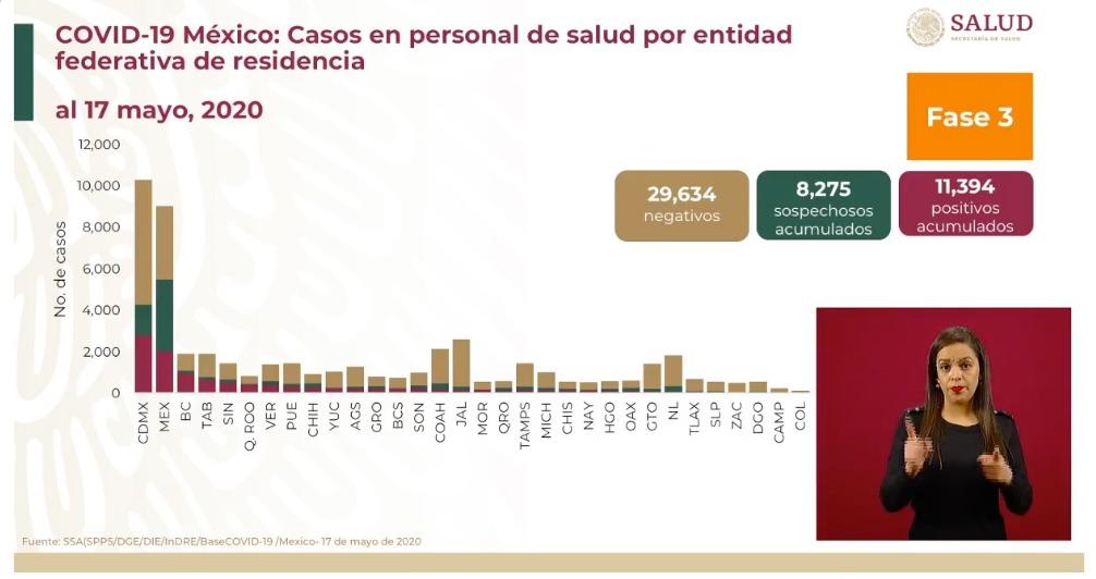 casos-personal-medico-covid-19