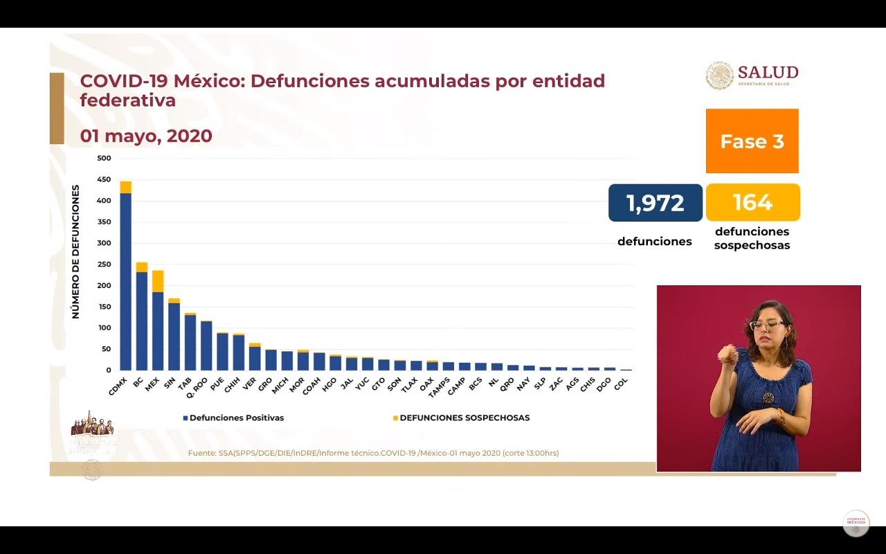 México comienza mayo superando los 20 mil casos confirmados por coronavirus