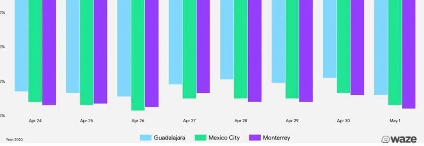 CDMX, Puebla y Cuernavaca, las ciudades que más respetan el aislamiento, según Waze