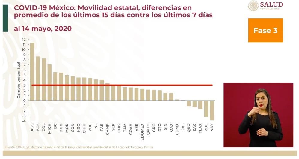 movilidad-estados-mexico