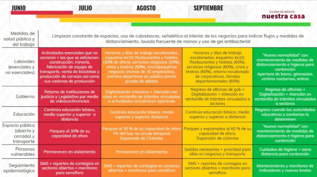 plan-regreso-normalidad-actividades-como-fechas-claudia-sheinbaum-cdmx-ciudad-mexico-coronavirus-01