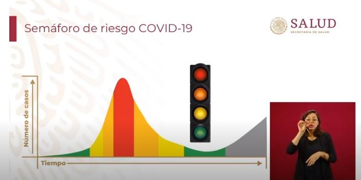 Semáforo de Riesgo COVID