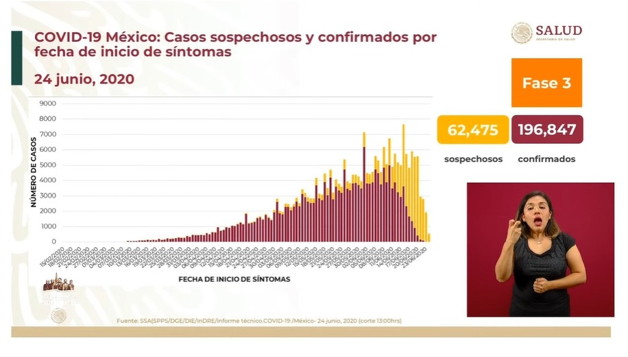 casos-coronavirus-mexico-24-junio