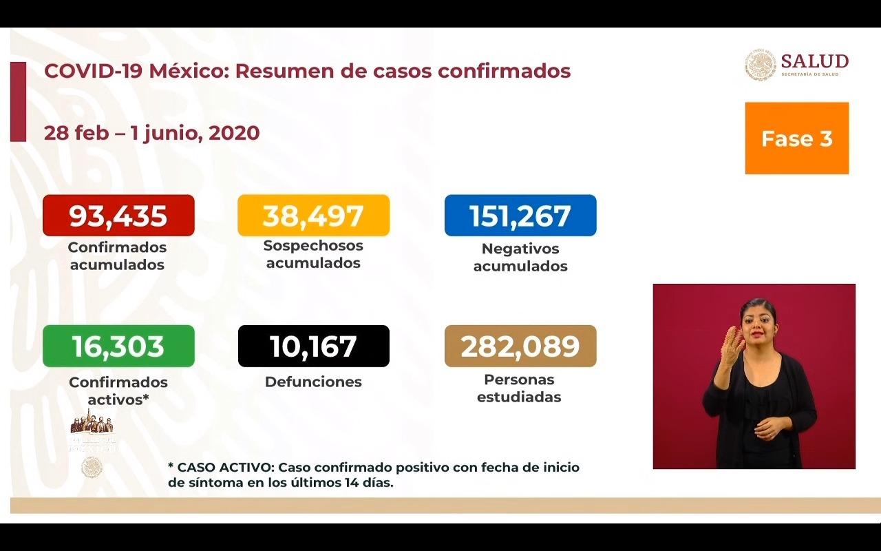 'Nueva normalidad' en México ha acumulado más de 11 mil muertes y 87 mil casos confirmados por coronavirus