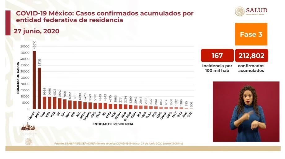 México confirma 602 muertes más por coronavirus y supera los 212 mil contagios