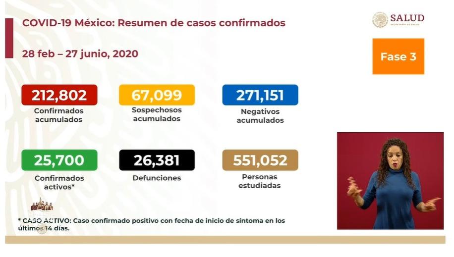 Coronavirus en México 27 de junio