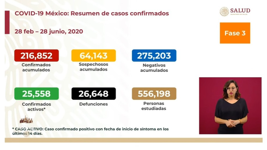 ¿A la baja? Secretaria de Salud afirma que pandremia de Coronavirus en Mexico se esta desacelerando