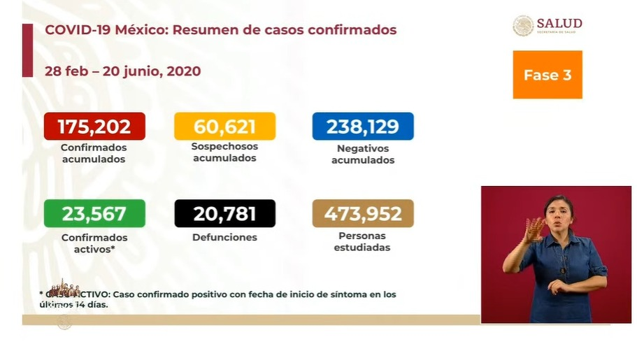 Coronavirus en México sábado 20 de junio
