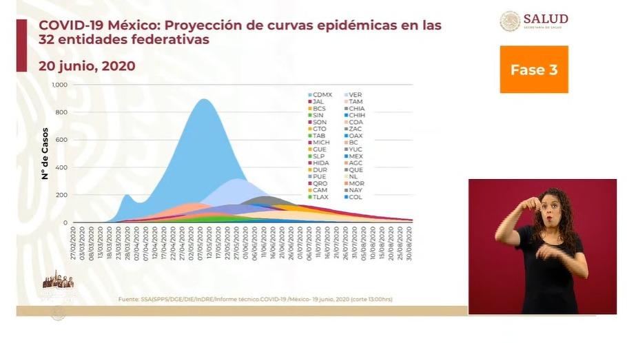 México confirma 4 mil 717 nuevos contagios de coronavirus en las últimas 24 horas; van 20 mil 781 defunciones