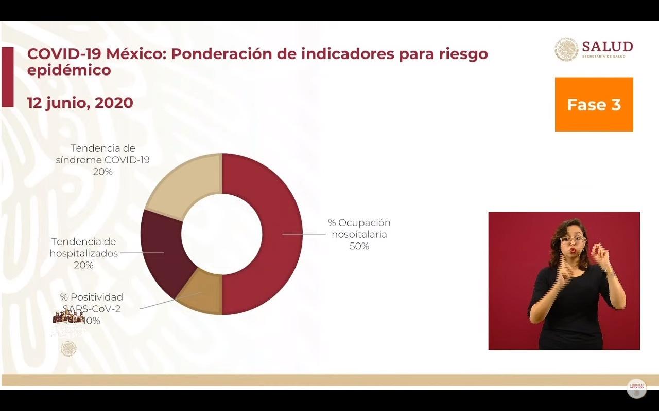 indicadores-mexico-semaforo-riesgo-covid.