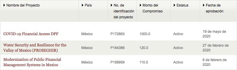 Banco Mundial otorga crédito de mil millones de dólares a Mexico; pagamos en marzo y septiembre